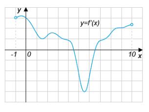 На рисунке изображен график функции ...  определенной на интервале ...