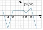 На рисунке изображён график функции ...  Точки ... и ... задают интервалы на оси ...
