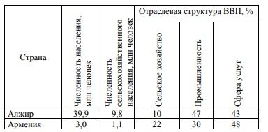 Используя данные таблицы, приведённой ниже, сравните доли сельскохозяйственного населения (людей, занятых в сельском хозяйстве, и членов их семей, находящихся на их иждивении) в общей численности населения и доли сельского хозяйства в ВВП Алжира и Армении.
